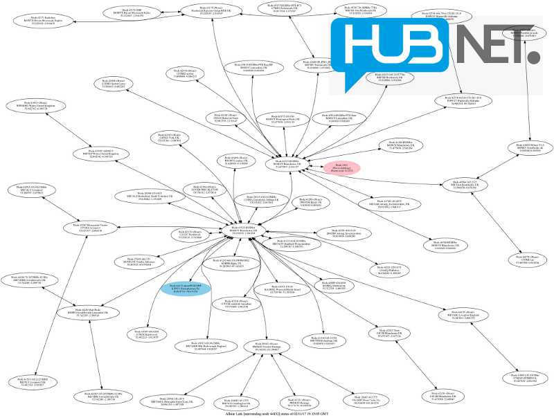 Connected to HUBNet